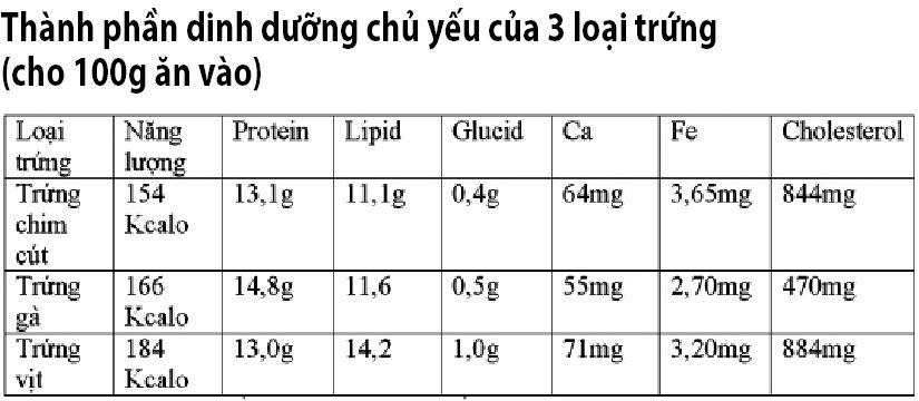 Thành phần dinh dưỡng của trứng gà