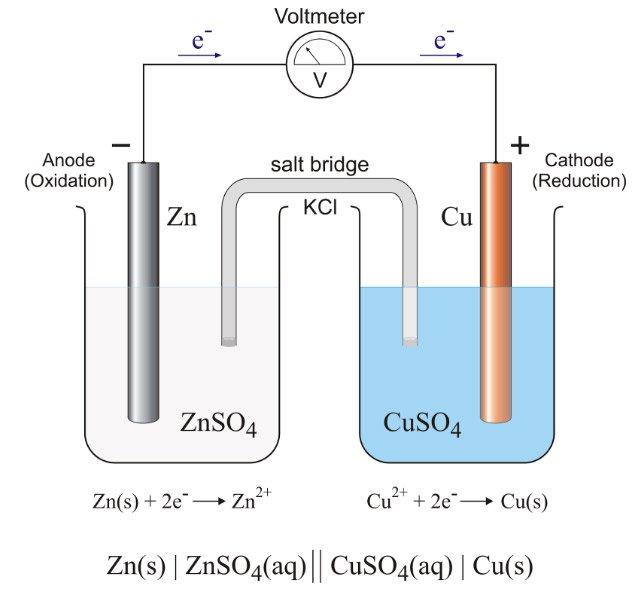 Sơ đồ tạo ra dòng điện cách tạo ra dòng Galvani